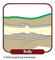 Main Drain Problem Signs: Belly