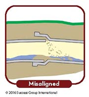 Main Drain Problem Signs: Misaligned